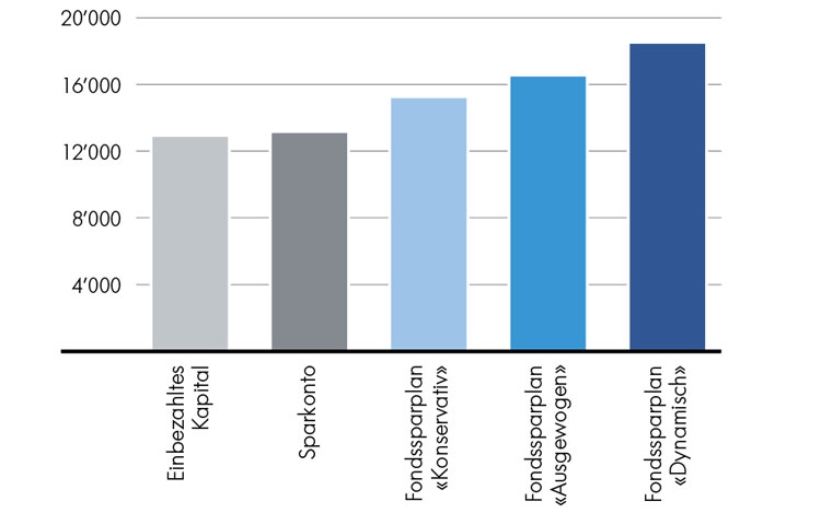 Fondssparplan Vergleich