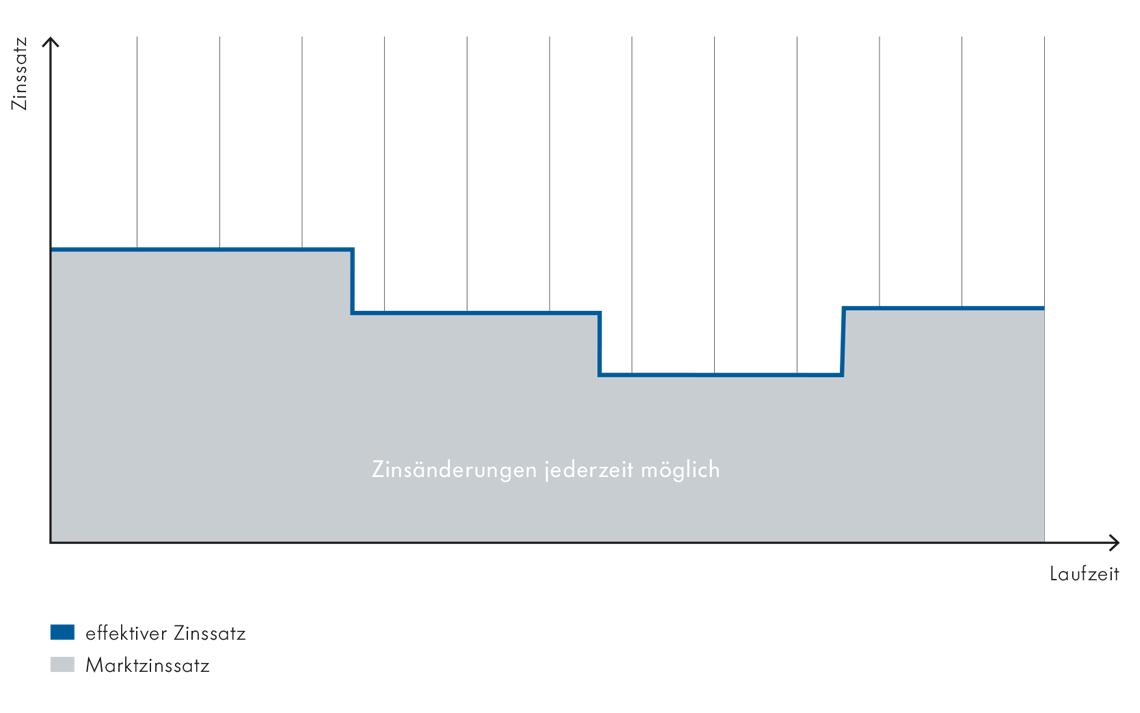 Gemütlich Hypothek Rechner Vorlage Zeitgenössisch - Entry Level ...