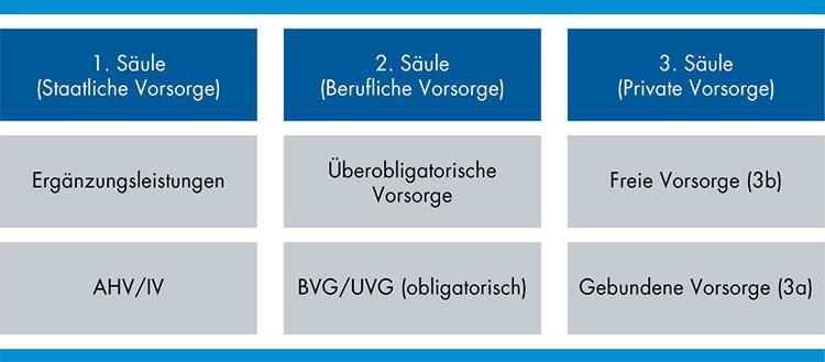 Schweizer Vorsorgesystem